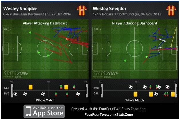 Sneijder Dashboard
